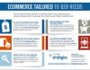 eCommerce tailored to B2B needs