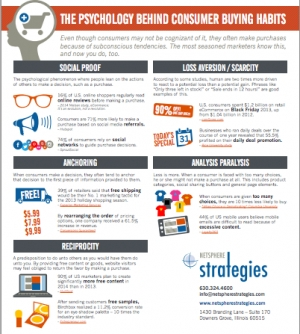 The Psychology Behind Consumer Buying Habits
